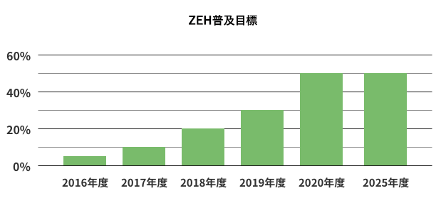 ZEHへの取り組みと目標